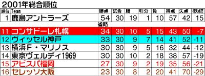 入れ替わりに京都と仙台が昇格